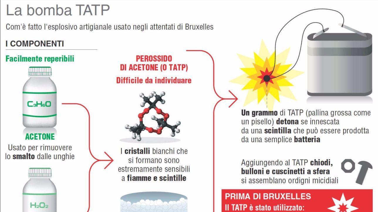 Attentati di bruxelles cos 39 la bomba tatp infografica tgcom24 - Gioco da tavolo passa la bomba ...