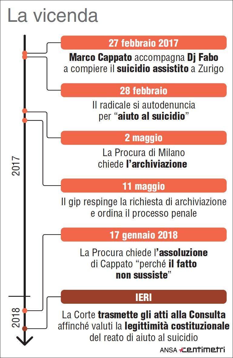 Dj Fabo: le tappe della vicenda
