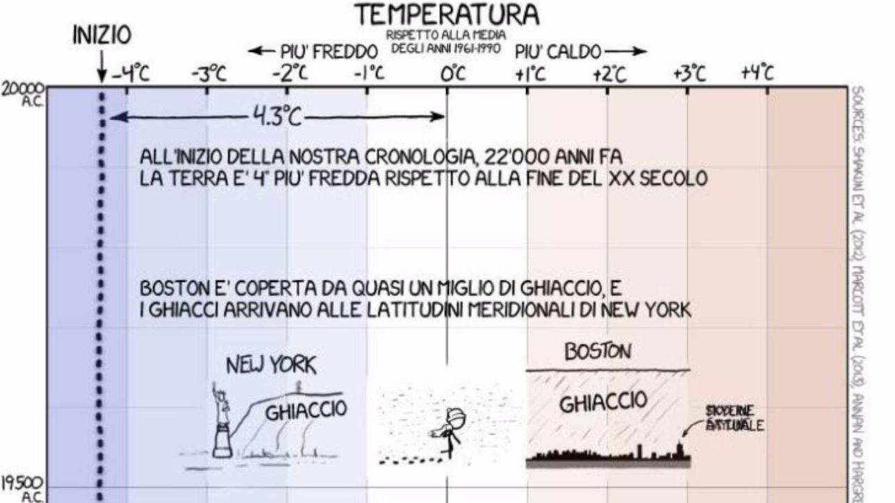 Clima, un grafico mostra (con ironia) l'aumento della temperatura terrestre negli ultimi 20mila anni