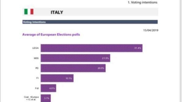 """Elezioni europee, proiezioni del Pe: """"Lega secondo partito in tutta l'Ue"""""""