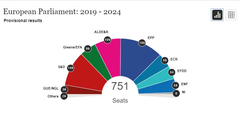 Ecco come sarà il nuovo Europarlamento