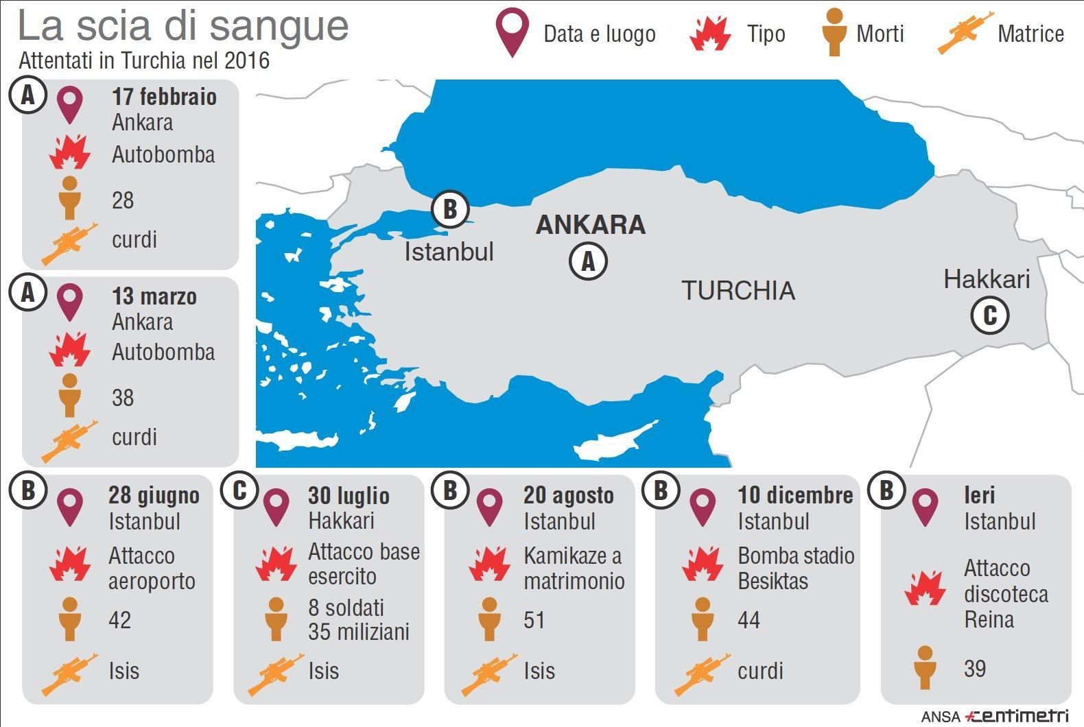 LA SCHEDA - Turchia, la lunga scia di sangue