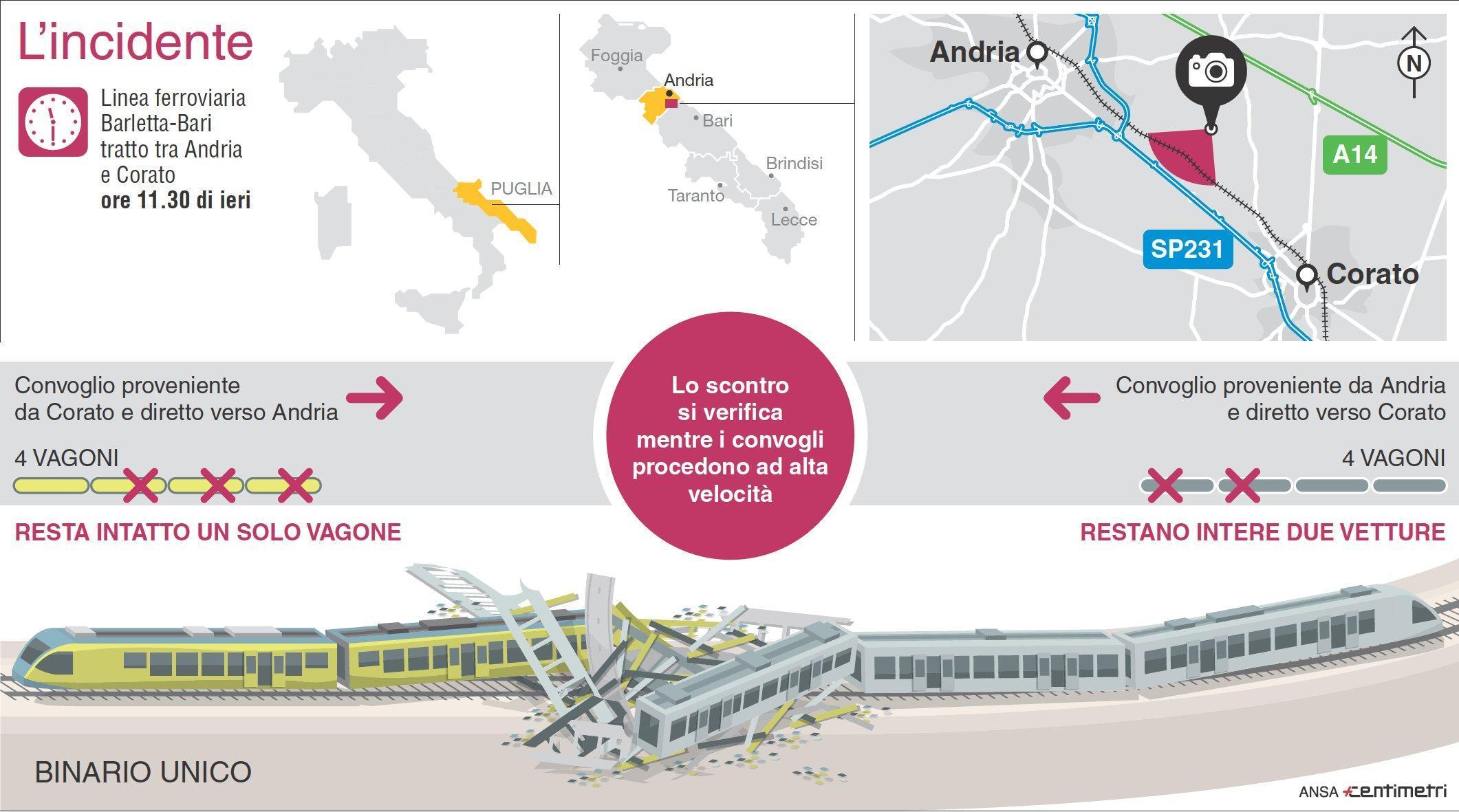 Disastro ferroviario in Puglia: la scheda