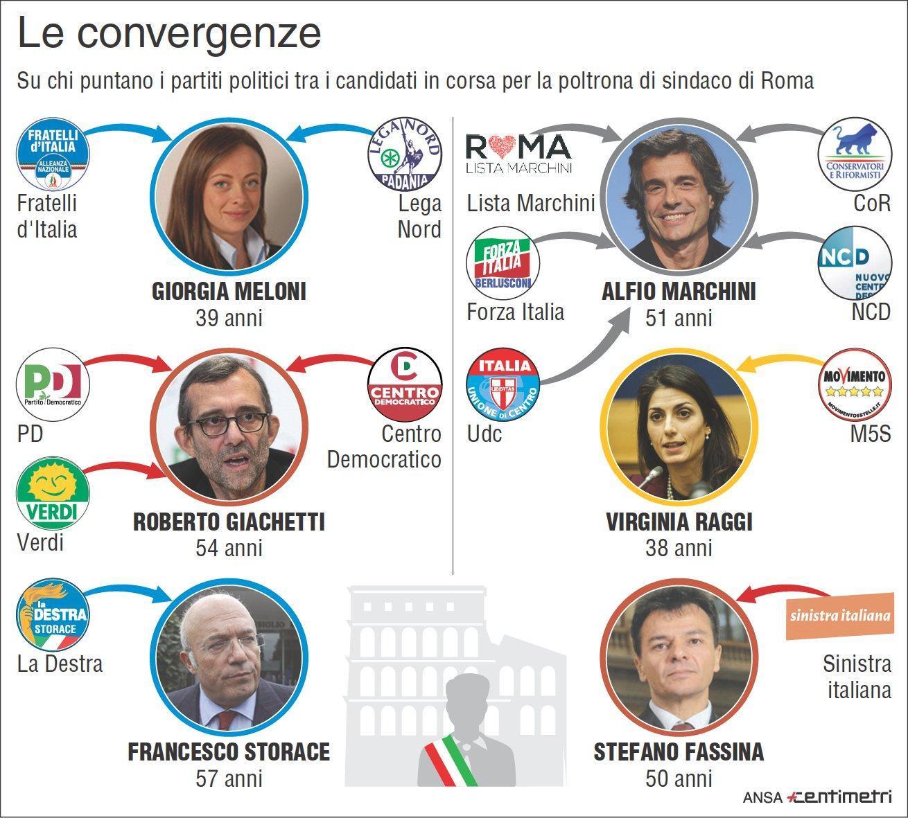 Elezioni a Roma: gli schieramenti