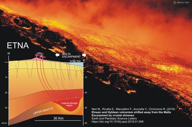 Scoperta la sorgente di magma dell Etna