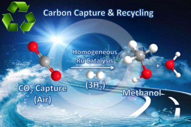 Da inquinante a fonte di energia: la CO2 atmosferica si trasforma in carburante