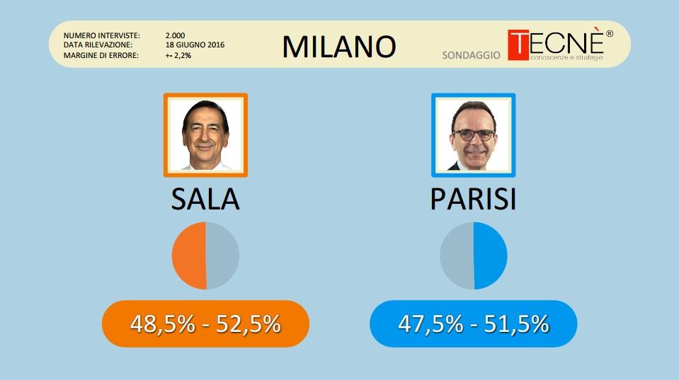 Il sondaggio Tecné per Tgcom24: testa a testa Sala-Parisi, Raggi in pole a Roma