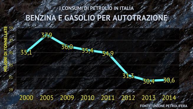 Il consumo di petrolio in Italia