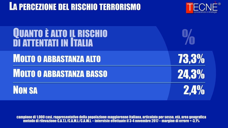 Terrorismo, per gli italiani il rischio nel nostro Paese resta alto