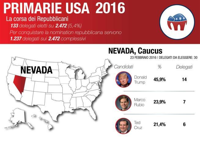 Caucus in Nevada, trionfa Donald Trump:  Guantanamo rimarrà, muro con il Messico