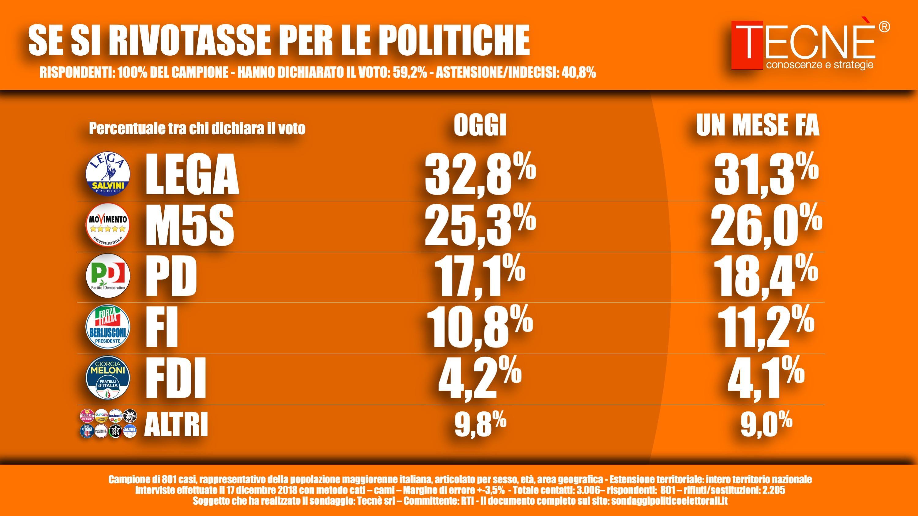 Sondaggio Tecnè: gli italiani bocciano la Manovra del governo
