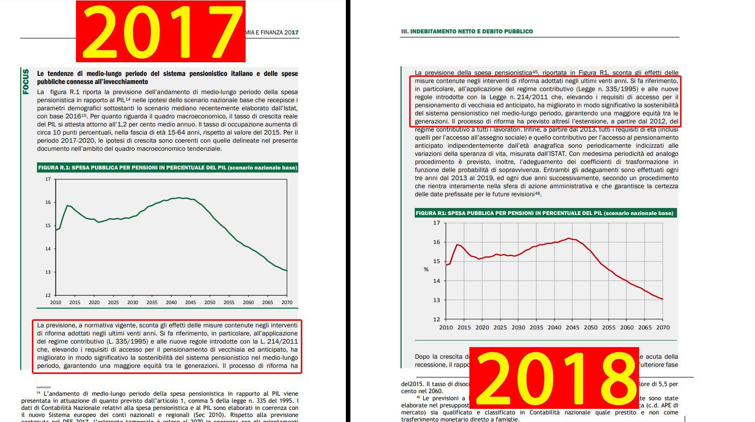 Legge Fornero, il confronto tra il Def 2017e 2018