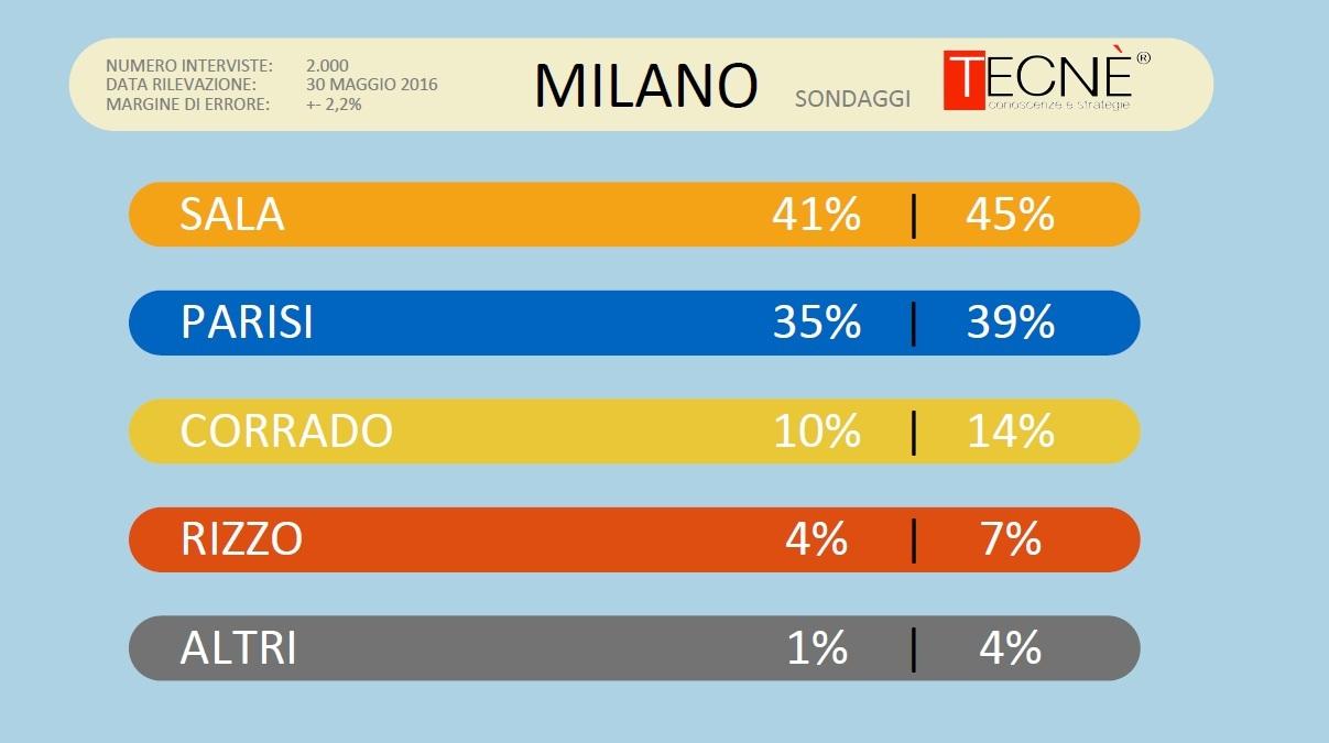 Il sondaggio Tecnè: a Roma è duello Raggi-Giachetti, a Milano Sala-Parisi