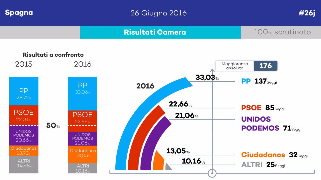 Spagna, ecco il nuovo Parlamento (senza maggioranza)