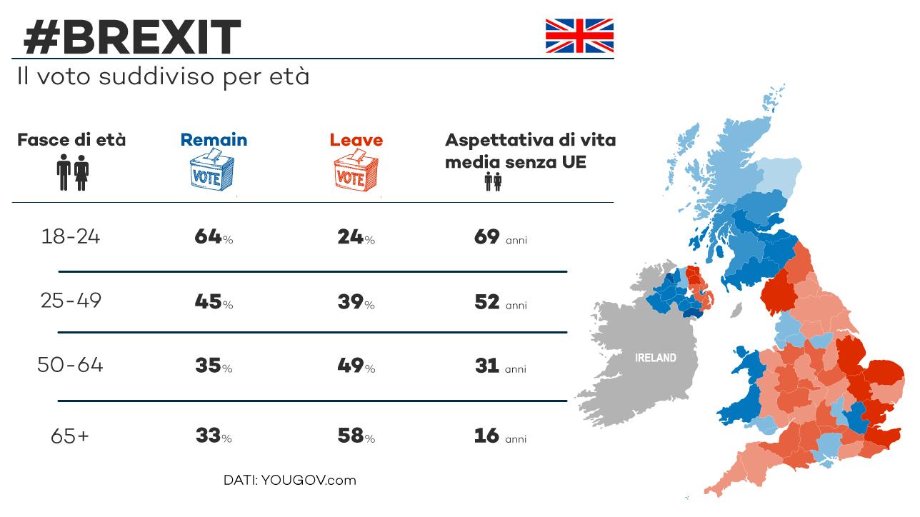 Brexit: ecco come hanno votato in base all età