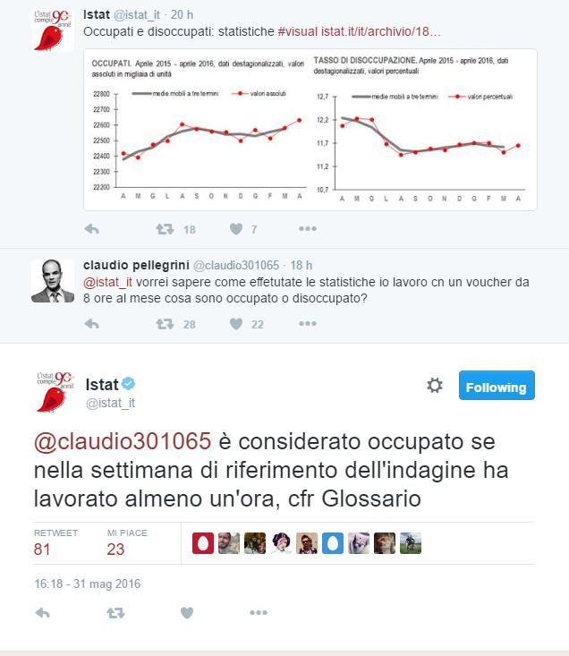 Cinguettii  su dati Istat e occupati: si conta anche chi lavora un ora con il voucher