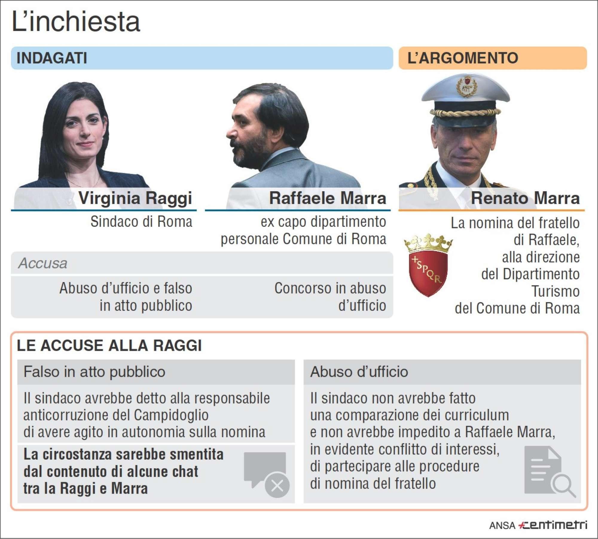 Roma, l inchiesta su Virginia Raggi e i fratelli Marra