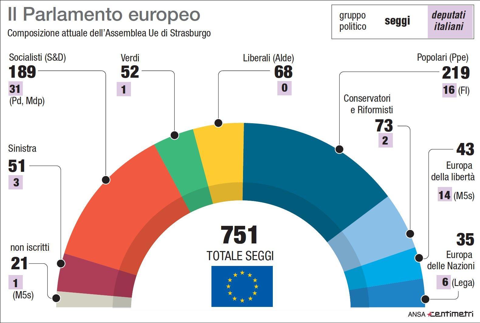 Gli schieramenti attuali nel Parlamento europeo