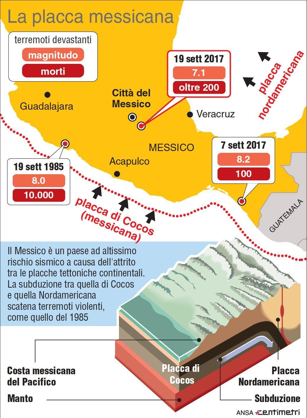 Terremoti, la placca messicana