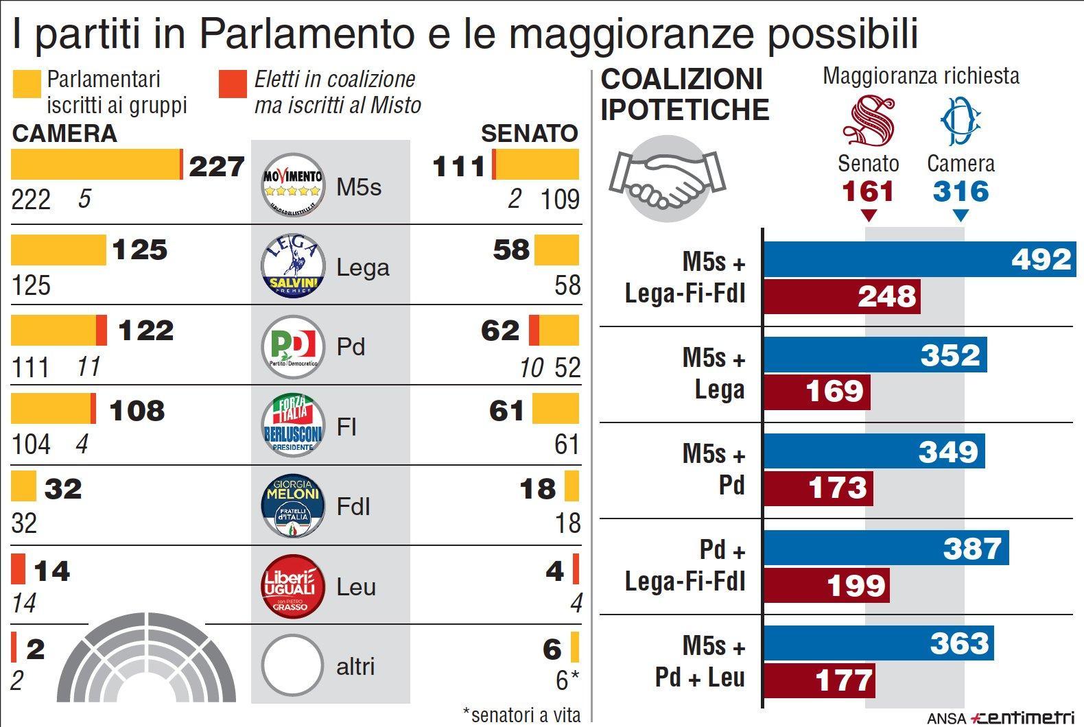 I partiti in Parlamento e le maggioranze possibili