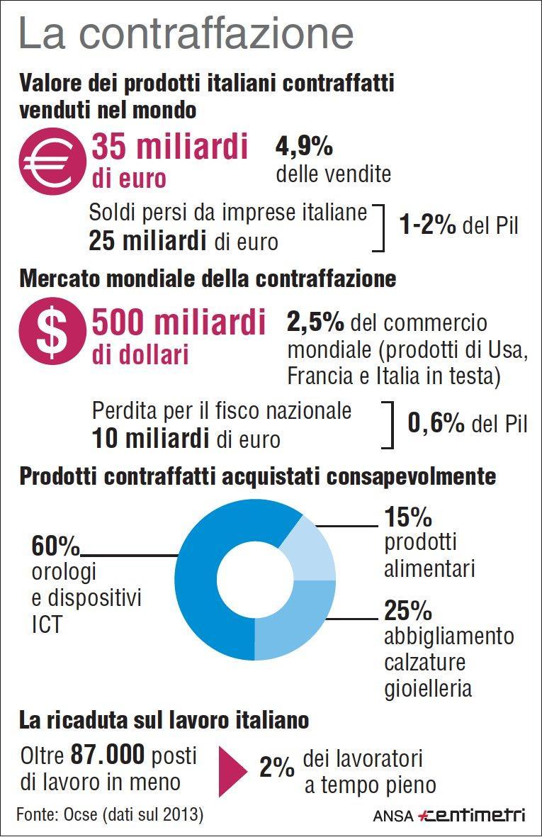 Il peso della contraffazione in Italia