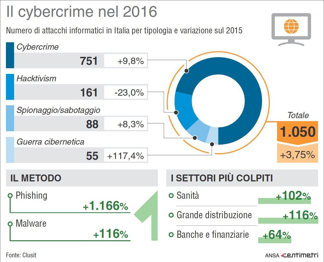 Cybercrime, un 2016 tutto da dimenticare