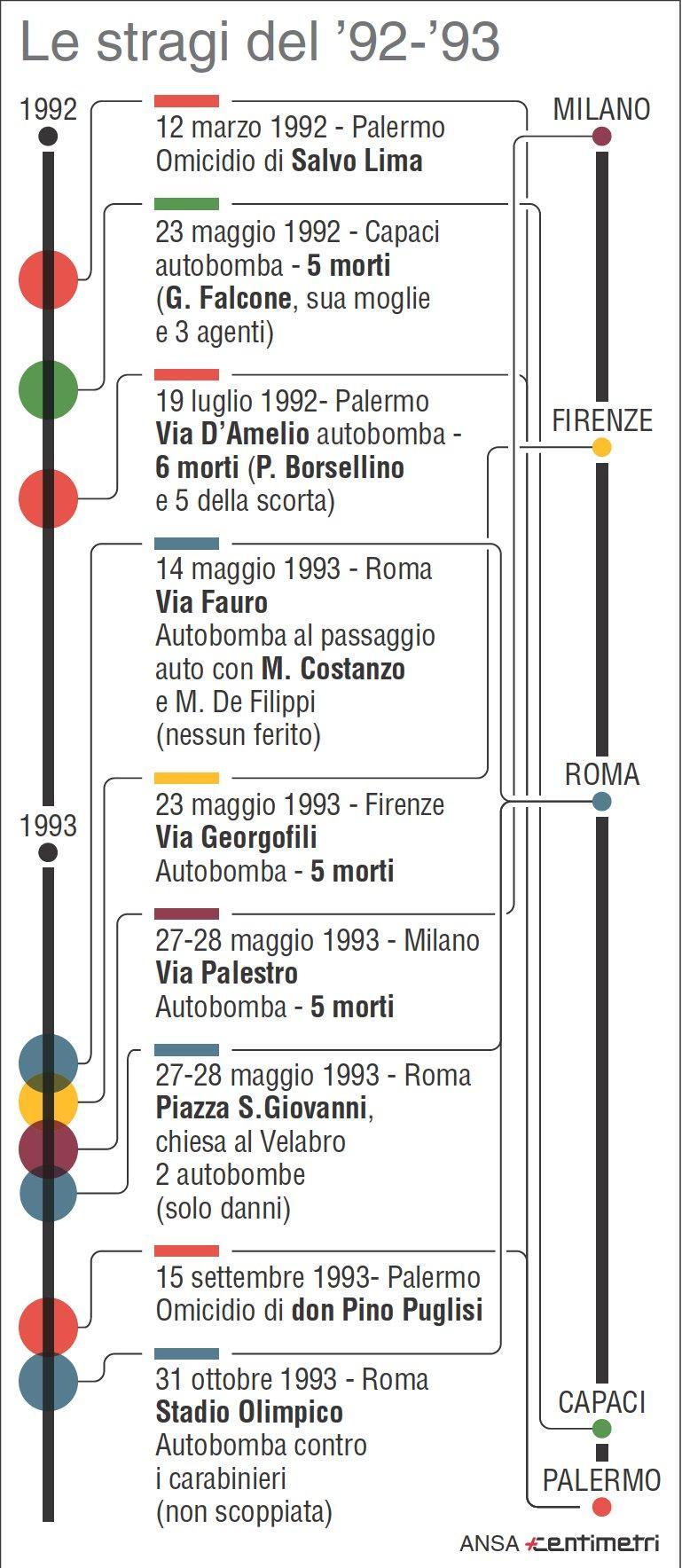 Le stragi di mafia del 1992/93
