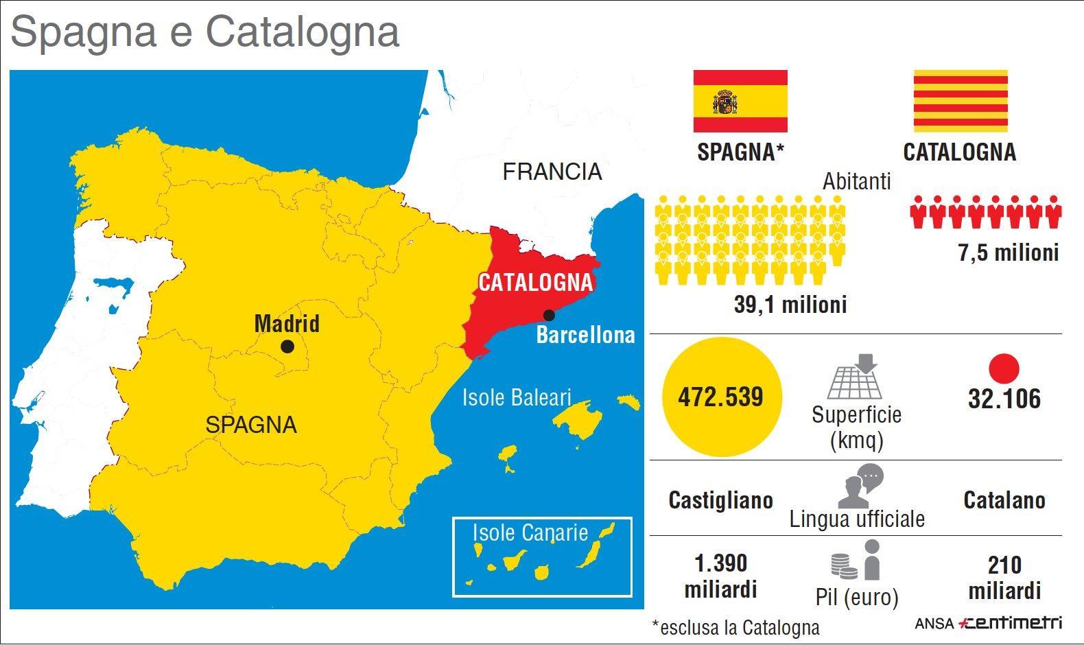 Spagna e Catalogna, il confronto