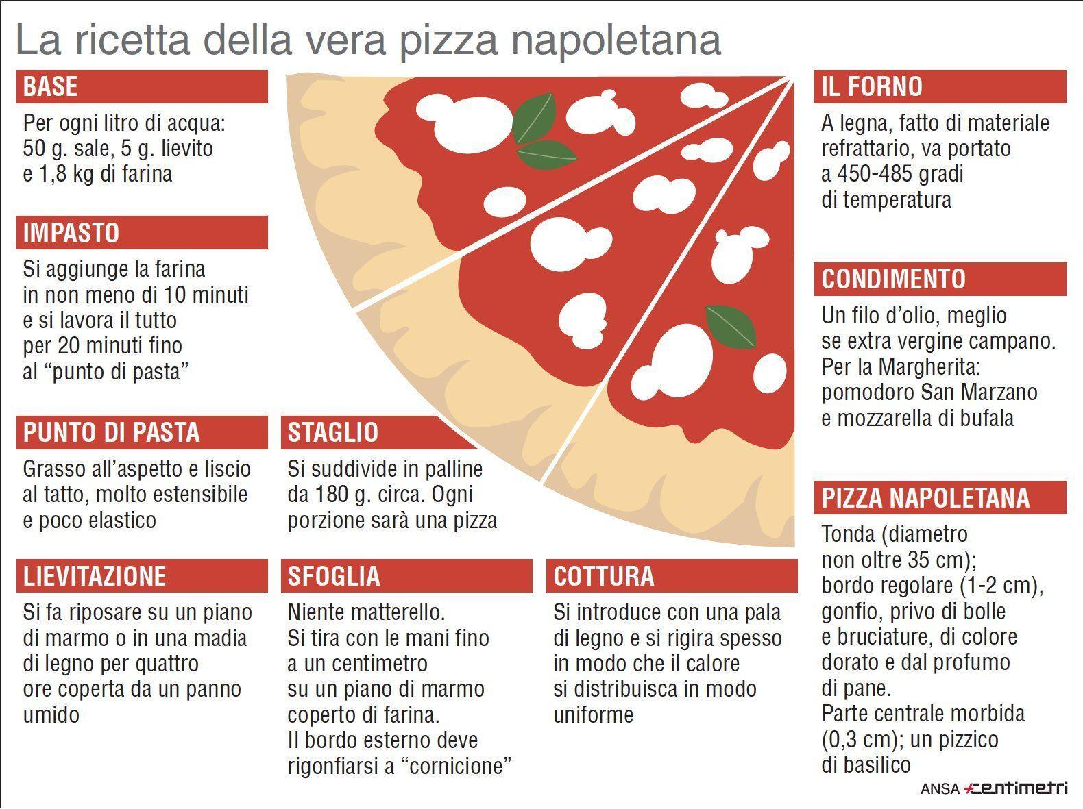 Autentica e napoletana, ecco la vera ricetta per fare la pizza