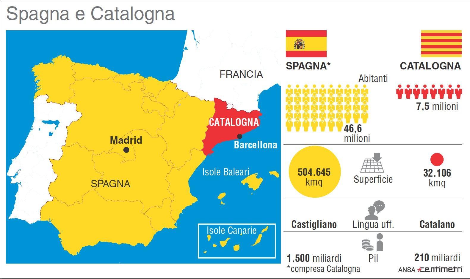 La Spagna e il  problema  Catalogna