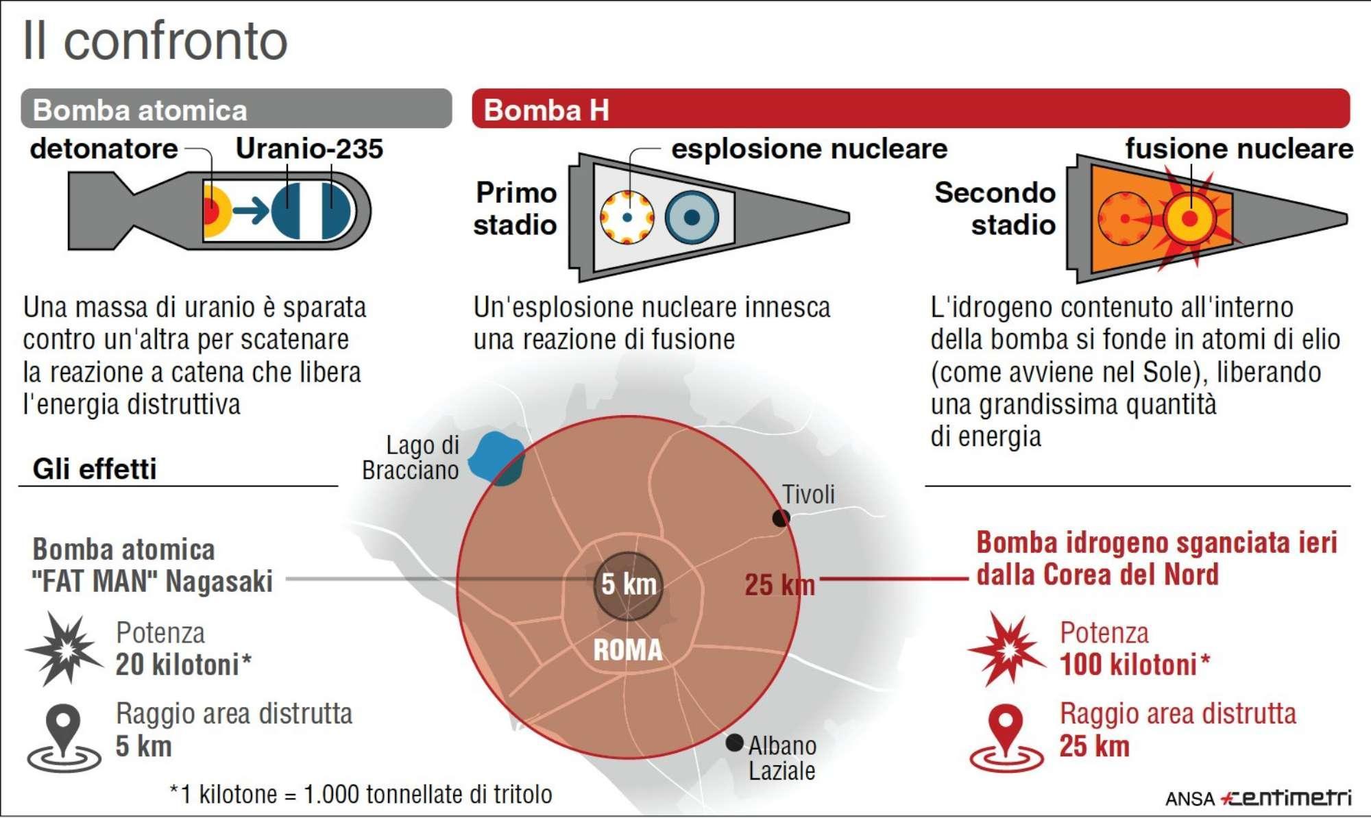 Bomba atomica e bomba H: le differenze