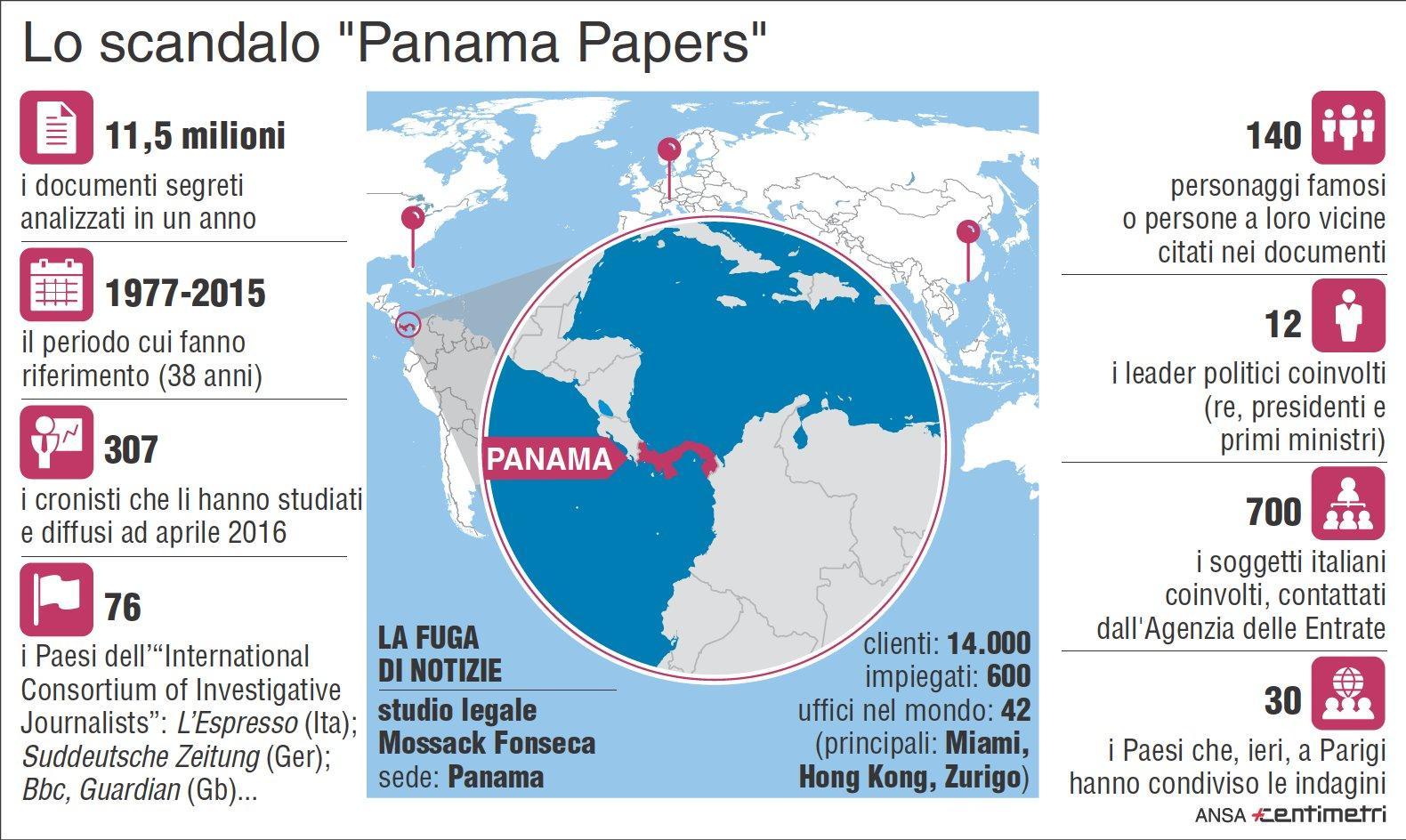 Panama Papers, 700 italiani nel mirino del Fisco