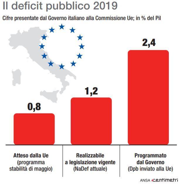 Il deficit atteso da Bruxelles e quello programmato dal governo