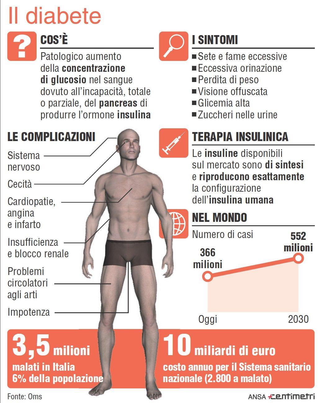 Diabete Mellito: cause, tipologie, sintomi, diagnosi e cura