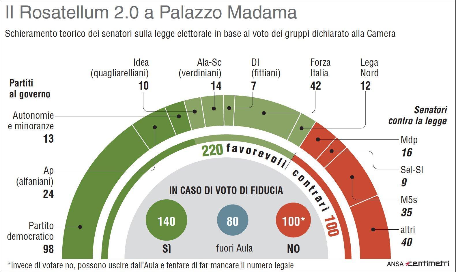 Legge elettorale, il Rosatellum 2.0 al Senato