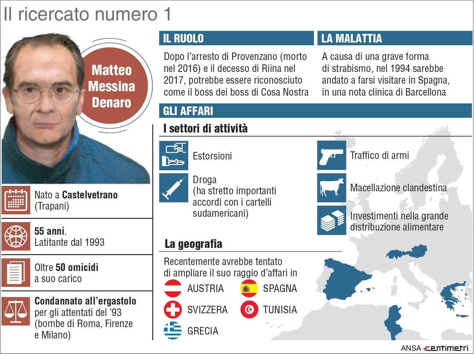Il boss Matteo Messina Denaro
