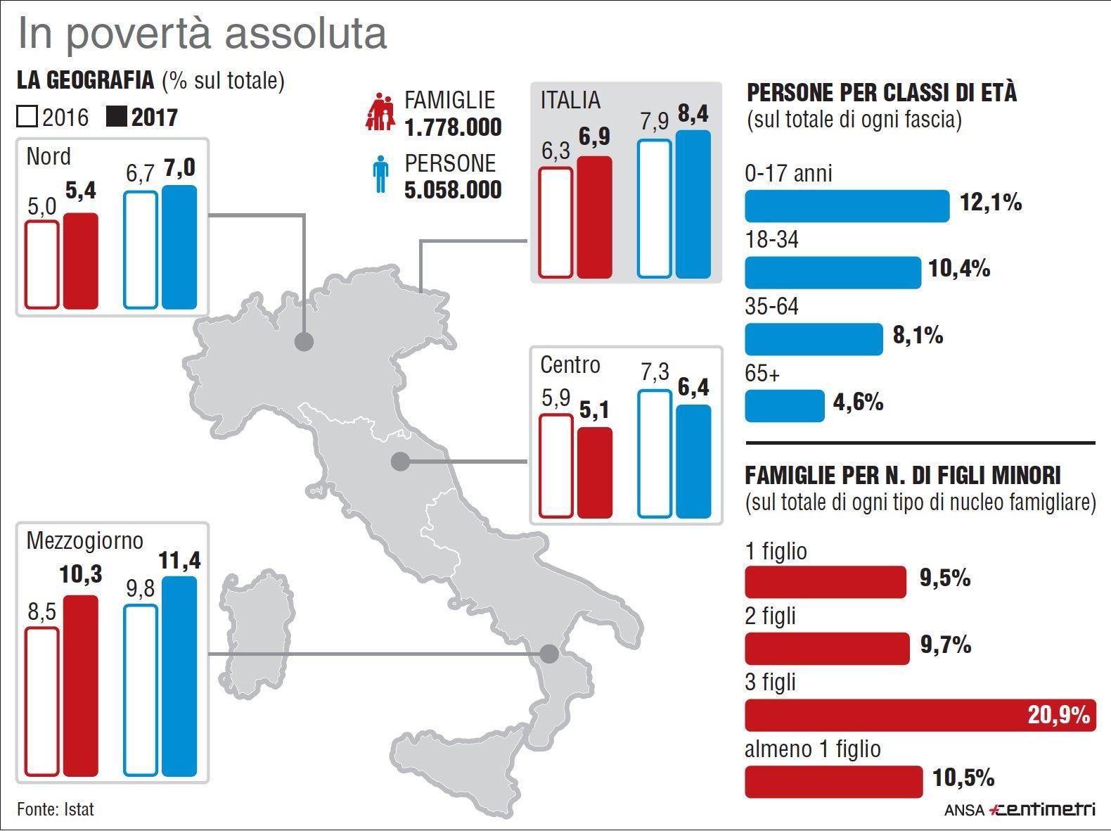 Istat, i dati sugli italiani in condizioni di povertà