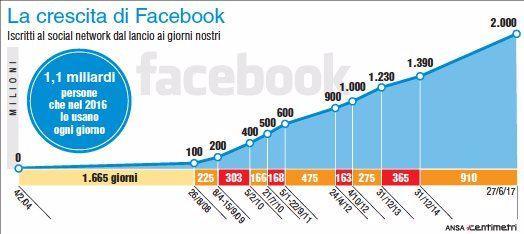 Facebook, la crescita del social network dal 2008 a oggi