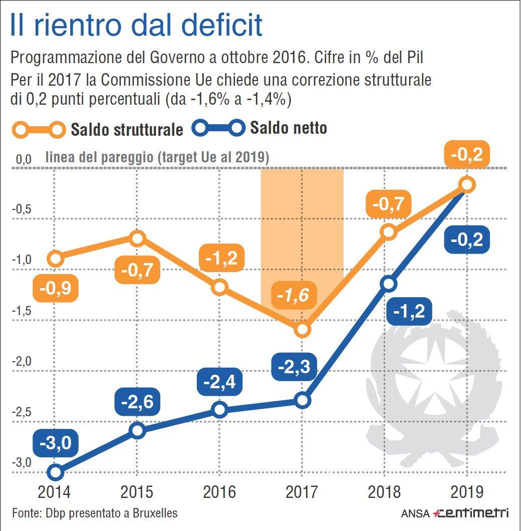 Deficit, l Ue chiede correzioni all Italia