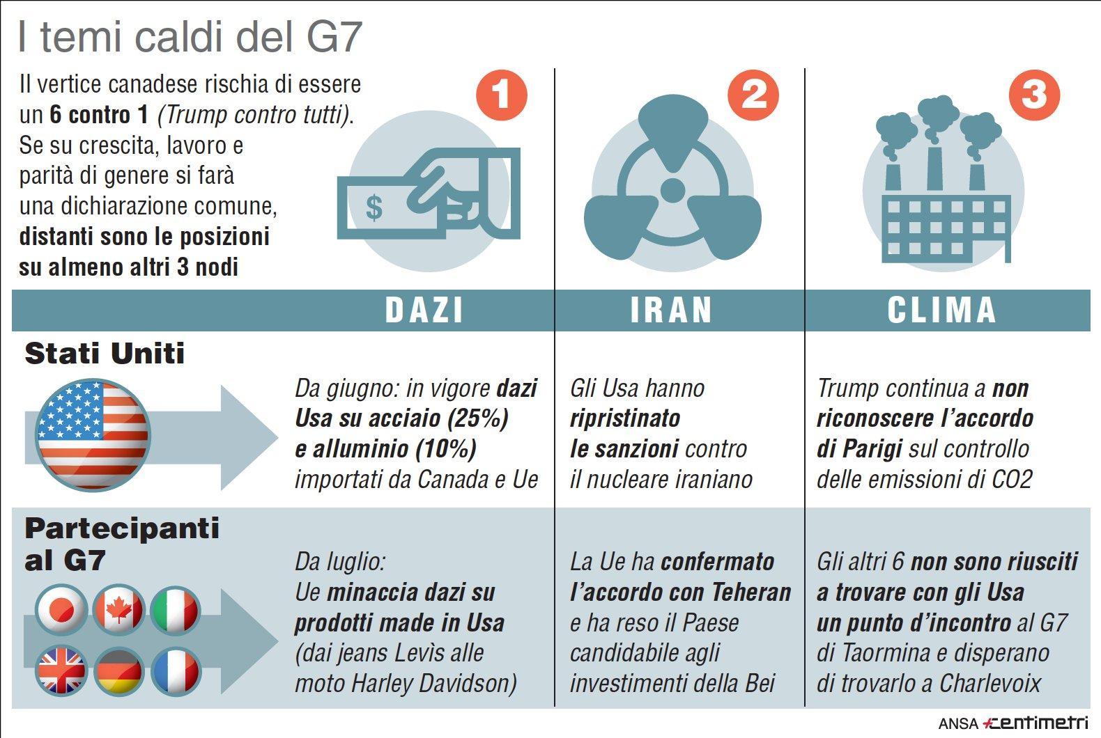G7, i temi caldi sul tavolo