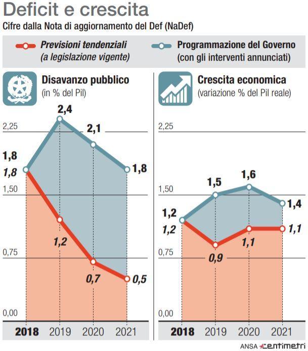 Manovra, deficit e Pil nel nuovo Def