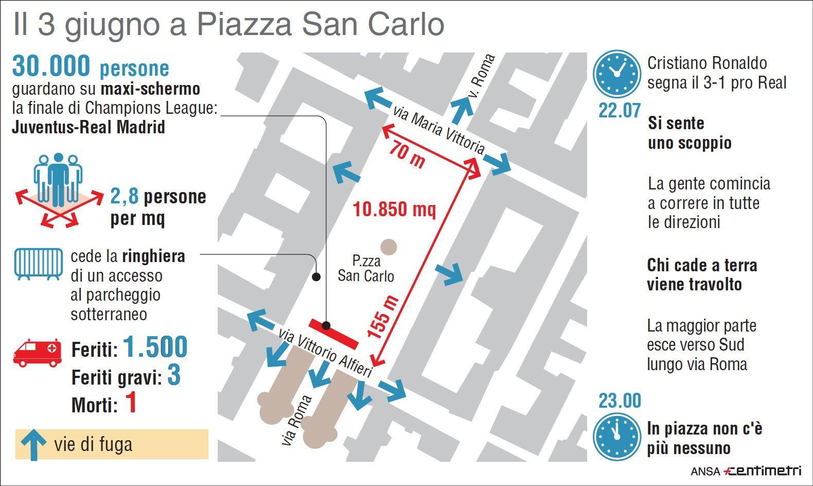 Caos in piazza San Carlo a Torino, indagati gli organizzatori