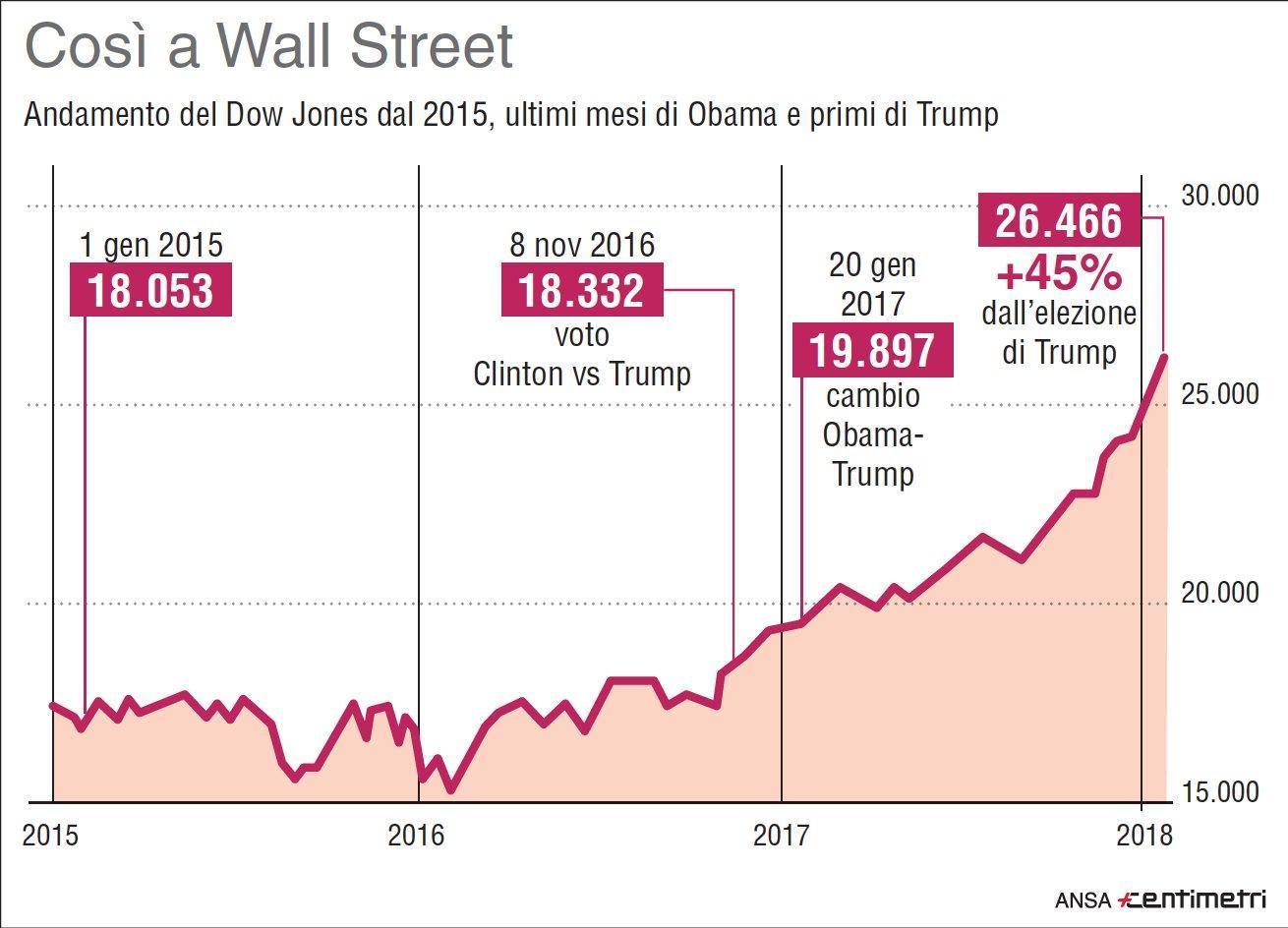 3059770688 L'indice Dow Jones dal 2015 a oggi, prima e dopo Trump - Infografica ...