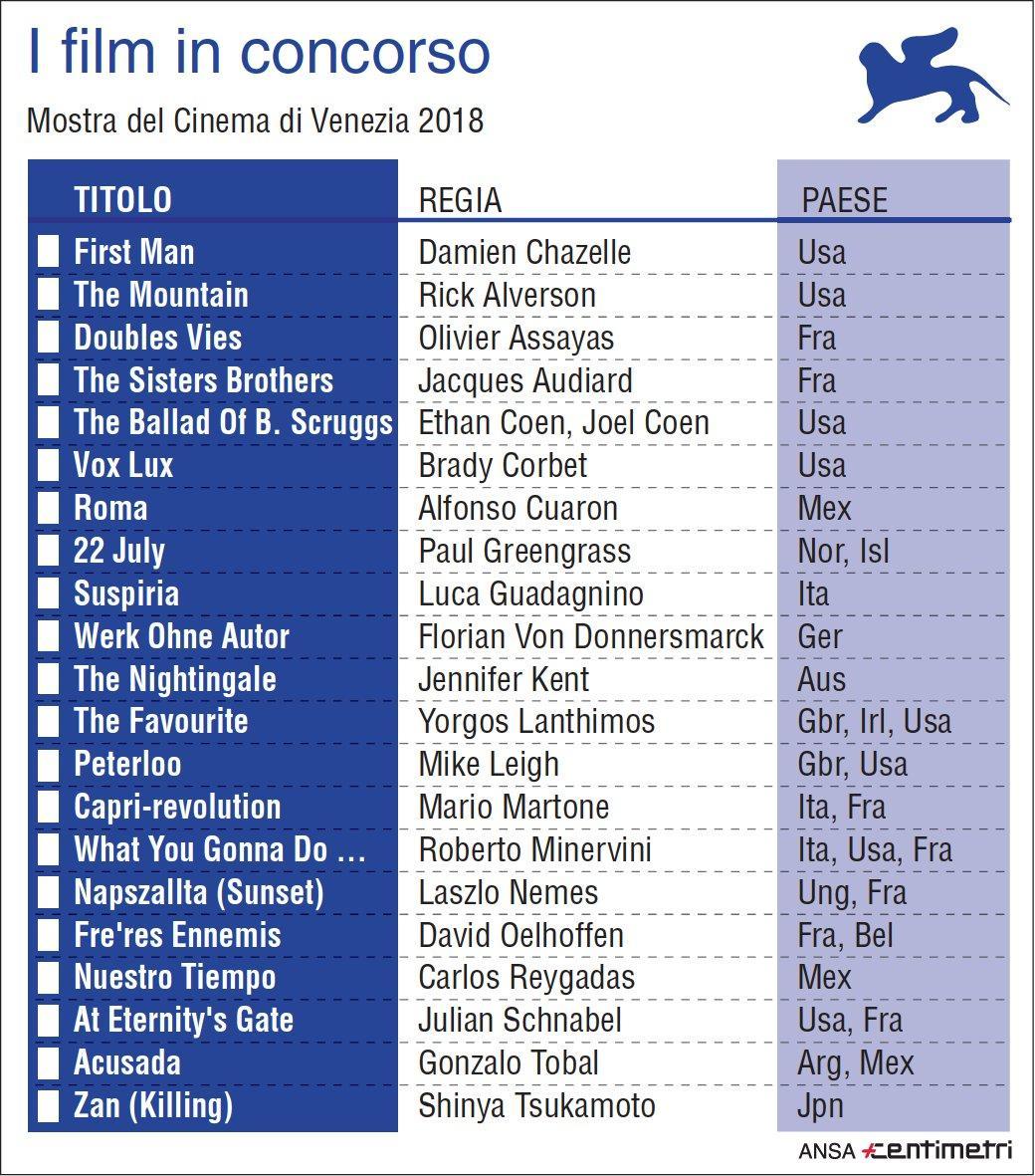 Venezia 2018, le pellicole in concorso
