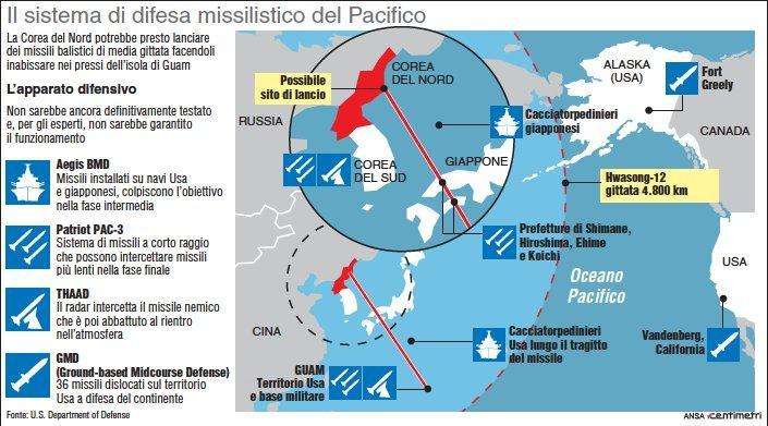 Corea del Nord, il sistema di difesa missilistico del Pacifico