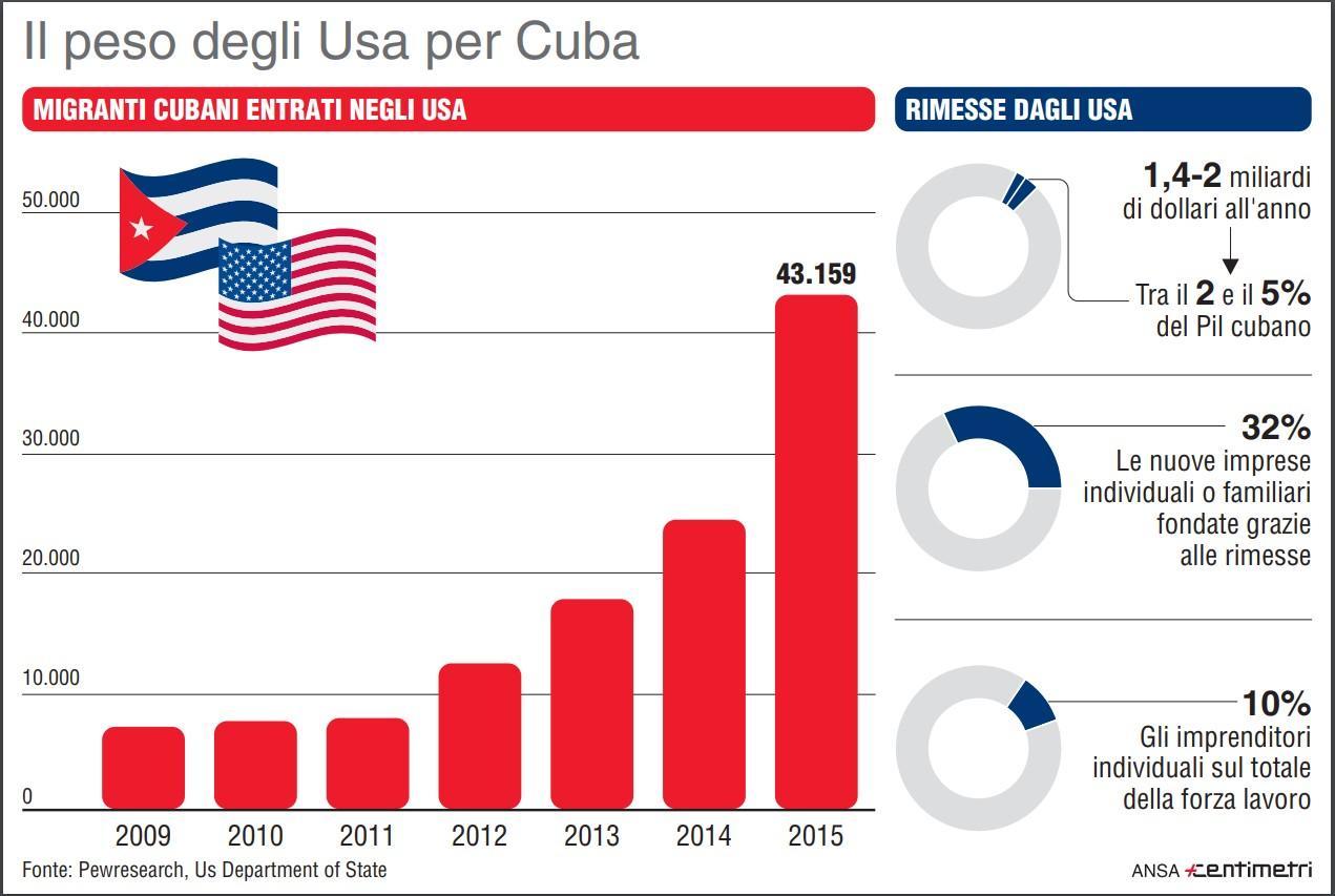 Quanto vale Cuba per gli Stati Uniti d America