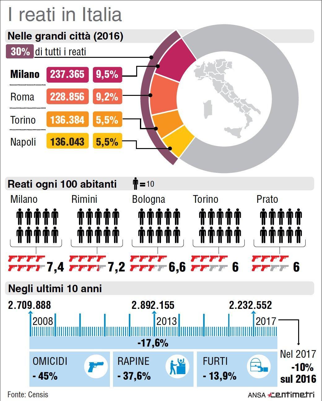 Reati in Italia: i dati Censis sulla criminalità