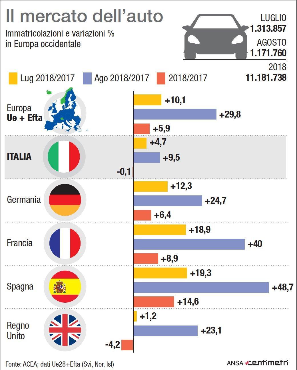 Mercato auto in Ue: forte crescita a luglio-agosto