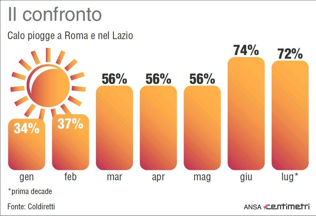 Siccità, il calo della pioggia su Roma e Lazio