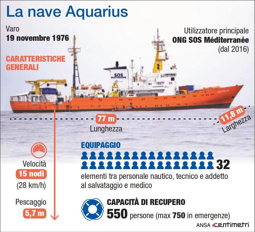 Aquarius, la nave ong verso Marsiglia